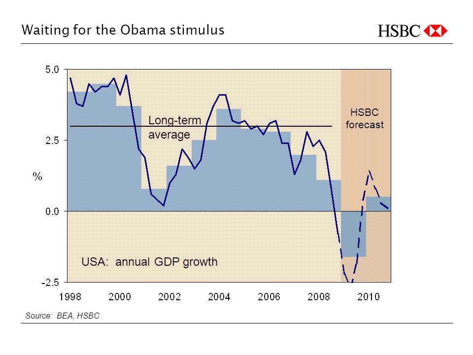 Waiting for the Obama stimulus HSBC forecast Source: BEA, HSBC USA: annual GDP growth Long-term average