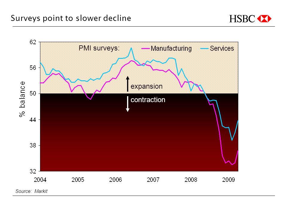 Surveys point to slower decline expansion contraction Source: Markit PMI surveys: