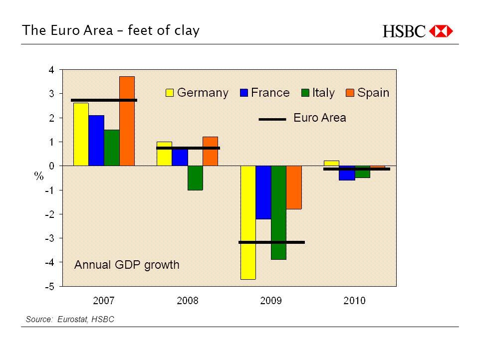 The Euro Area – feet of clay Euro Area Source: Eurostat, HSBC Annual GDP growth