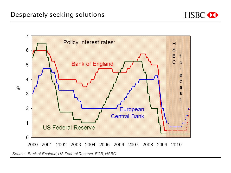 Desperately seeking solutions forecastforecast Source: Bank of England, US Federal Reserve, ECB, HSBC HSBCHSBC Policy interest rates: Bank of England US Federal Reserve European Central Bank