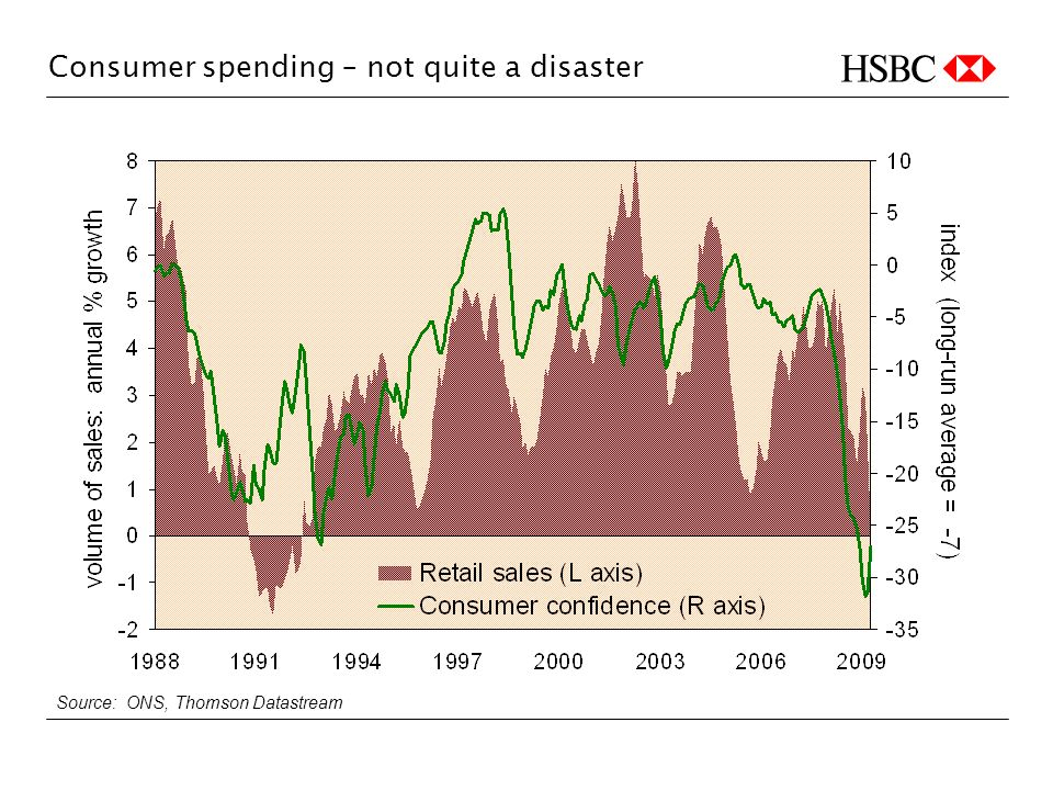 Consumer spending – not quite a disaster Source: ONS, Thomson Datastream