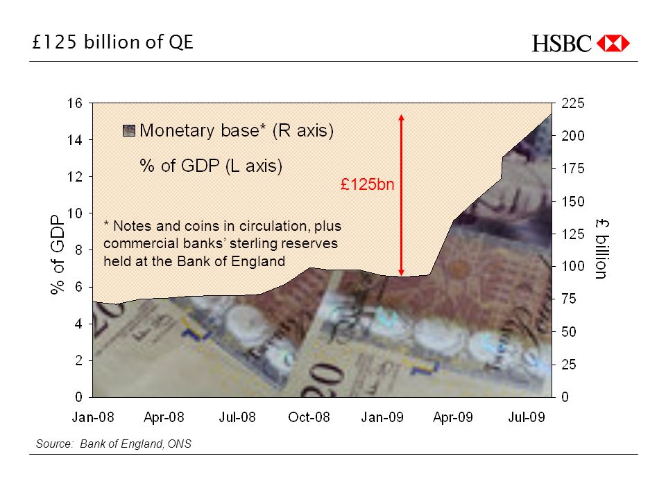 £125 billion of QE Source: Bank of England, ONS * Notes and coins in circulation, plus commercial banks sterling reserves held at the Bank of England £125bn