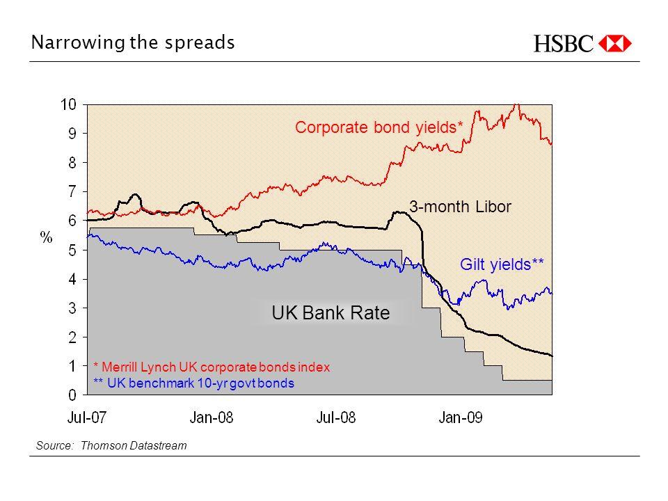 Narrowing the spreads Source: Thomson Datastream * Merrill Lynch UK corporate bonds index ** UK benchmark 10-yr govt bonds Corporate bond yields* Gilt yields** 3-month Libor UK Bank Rate