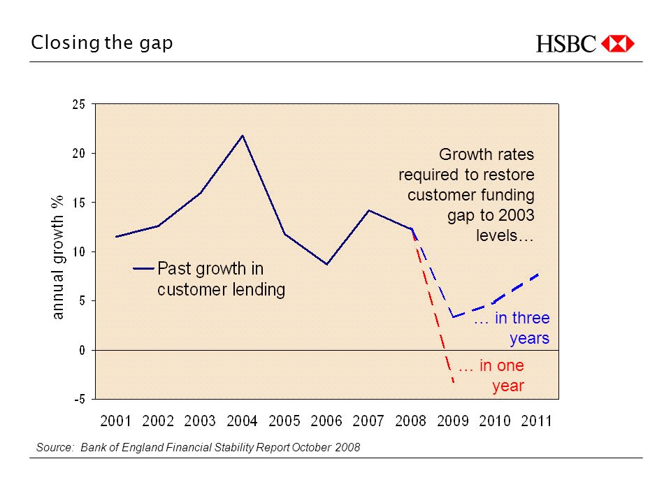 Closing the gap Growth rates required to restore customer funding gap to 2003 levels… … in three years … in one year Source: Bank of England Financial Stability Report October 2008