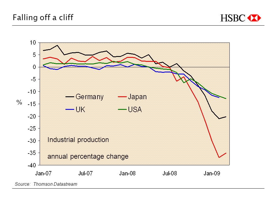 Falling off a cliff Source: Thomson Datastream Industrial production annual percentage change