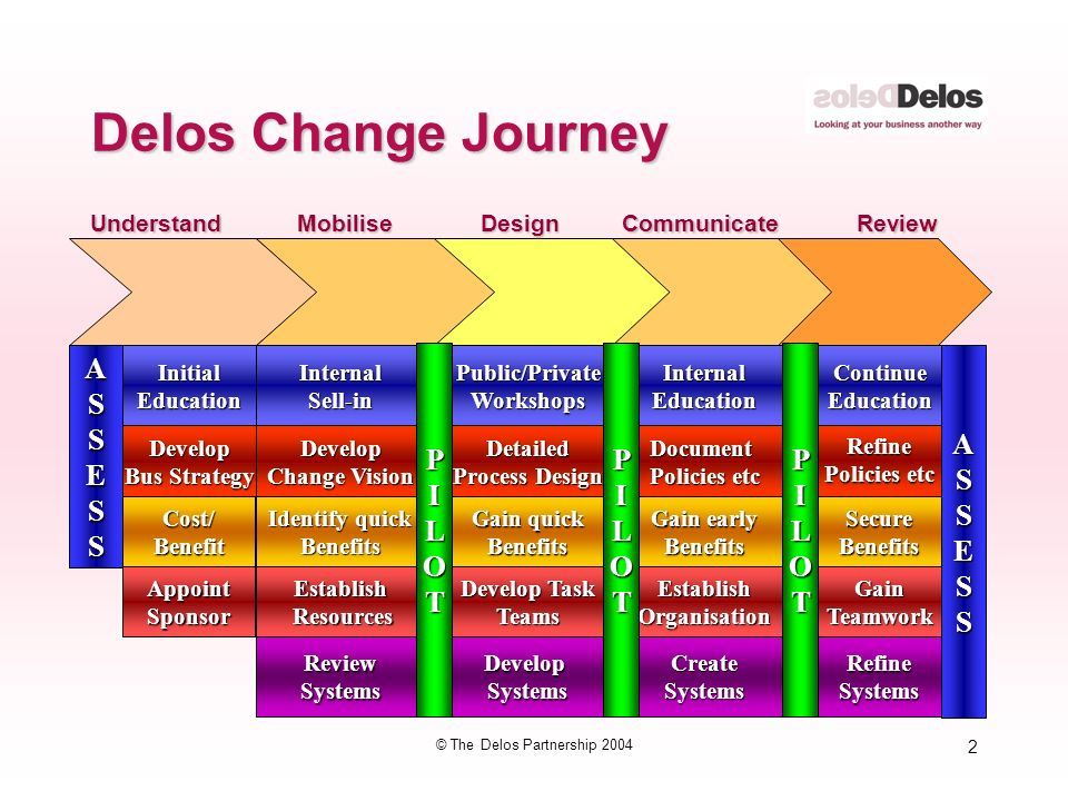 2 © The Delos Partnership 2004 Delos Change Journey MobiliseDesignCommunicateReviewUnderstand Identify quick Benefits Develop Change Vision InternalSell-in ReviewSystems Establish Resources Resources Gain quick Benefits Detailed Process Design Public/PrivateWorkshops DevelopSystems Develop Task Teams Gain early Benefits Document Policies etc InternalEducation CreateSystems EstablishOrganisation SecureBenefits Refine ASSESSContinueEducation RefineSystems GainTeamwork ASSESS Cost/Benefit Develop Bus Strategy InitialEducation AppointSponsor PILOTPILOTPILOT