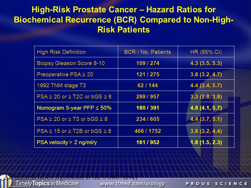 High-Risk Prostate Cancer – Hazard Ratios for Biochemical Recurrence (BCR) Compared to Non-High- Risk Patients High Risk DefinitionBCR / No. PatientsH
