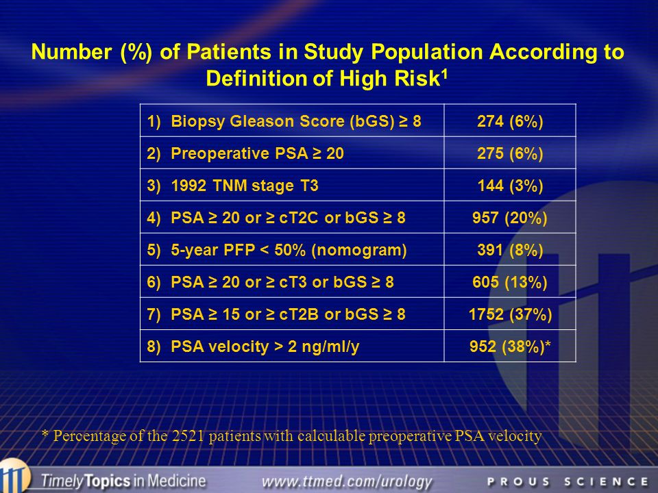 Number (%) of Patients in Study Population According to Definition of High Risk 1 1) Biopsy Gleason Score (bGS) 8274 (6%) 2) Preoperative PSA 20275 (6