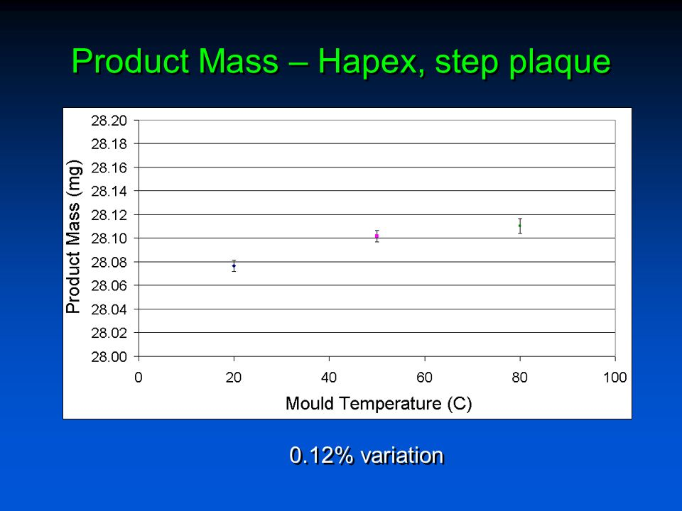 Product Mass – Hapex, step plaque 0.12% variation
