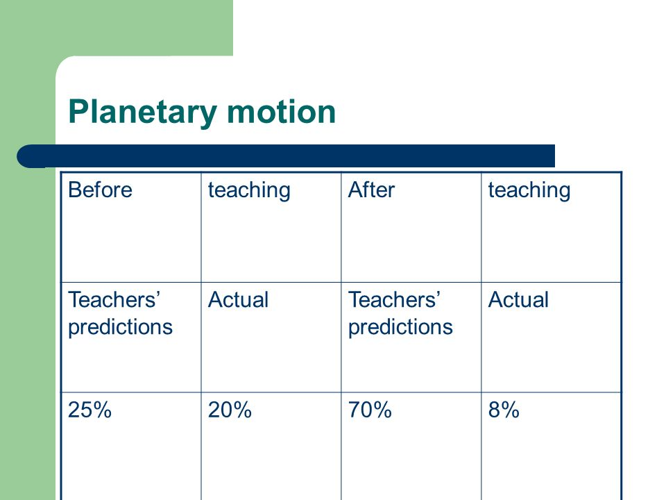 Planetary motion BeforeteachingAfterteaching Teachers predictions ActualTeachers predictions Actual 25%20%70%8%
