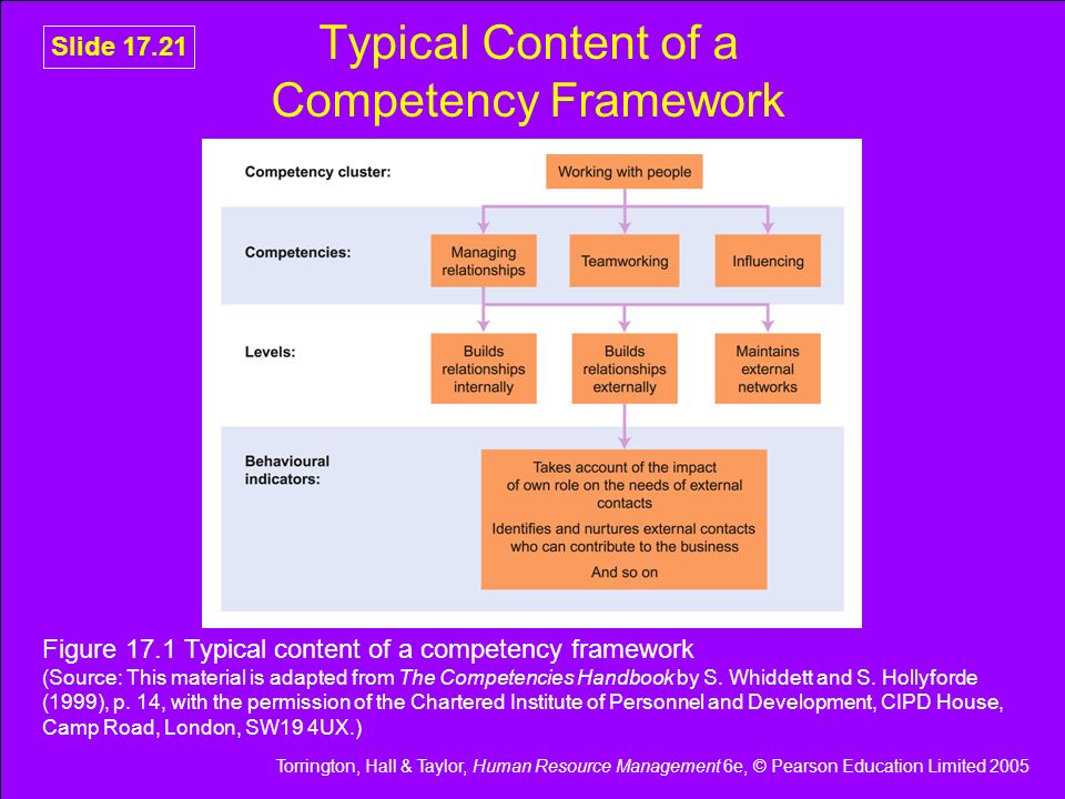 Torrington, Hall & Taylor, Human Resource Management 6e, © Pearson Education Limited 2005 Slide 17.21 Typical Content of a Competency Framework Figure