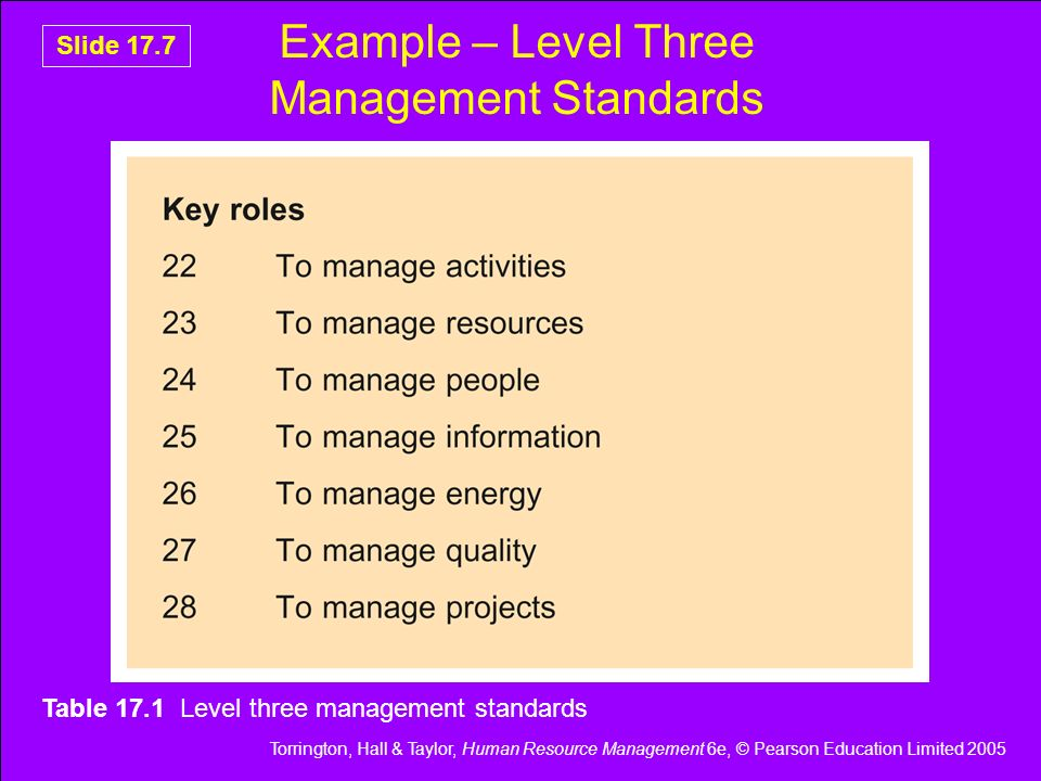 Torrington, Hall & Taylor, Human Resource Management 6e, © Pearson Education Limited 2005 Slide 17.7 Example – Level Three Management Standards Table