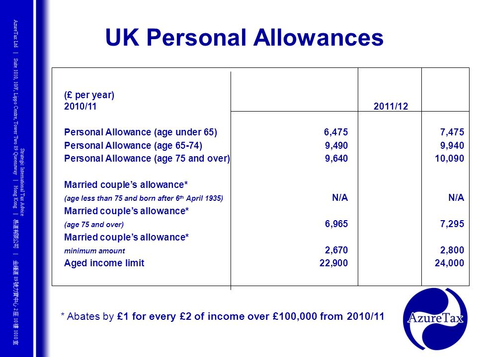 (£ per year) 2010/11 2011/12 Personal Allowance (age under 65) 6,4757,475 Personal Allowance (age 65-74)9,4909,940 Personal Allowance (age 75 and over