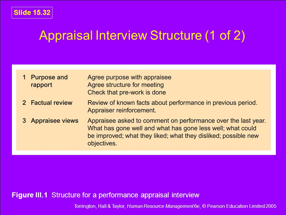 Torrington, Hall & Taylor, Human Resource Management 6e, © Pearson Education Limited 2005 Slide 15.32 Appraisal Interview Structure (1 of 2) Figure II