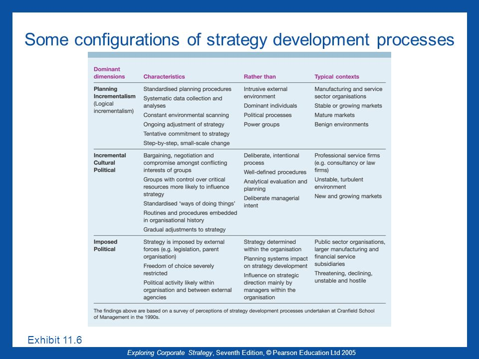 Exploring Corporate Strategy, Seventh Edition, © Pearson Education Ltd 2005 Some configurations of strategy development processes Exhibit 11.6
