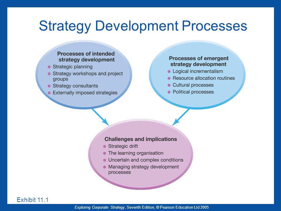 Exploring Corporate Strategy, Seventh Edition, © Pearson Education Ltd 2005 Strategy Development Processes Exhibit 11.1