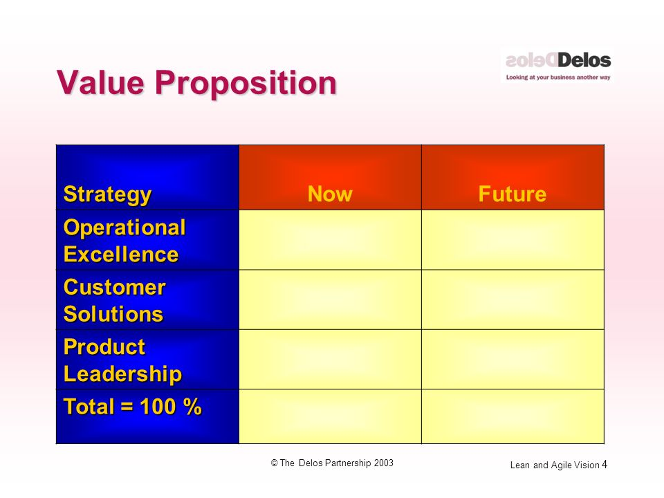 Lean and Agile Vision 5 © The Delos Partnership 2003 Product Mapping Volume Demand variability Demand lead time Variety Product Life Cycle Margin (profitability)