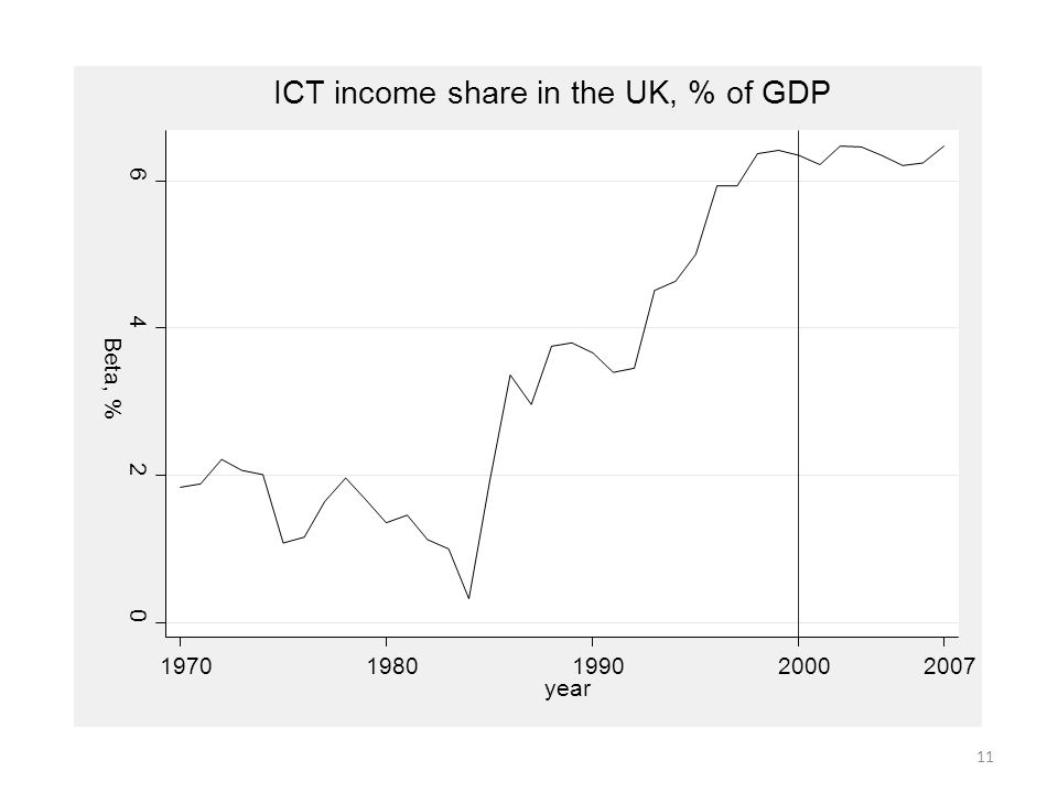 0 2 4 6 Beta, % 19701980199020002007 year ICT income share in the UK, % of GDP 11