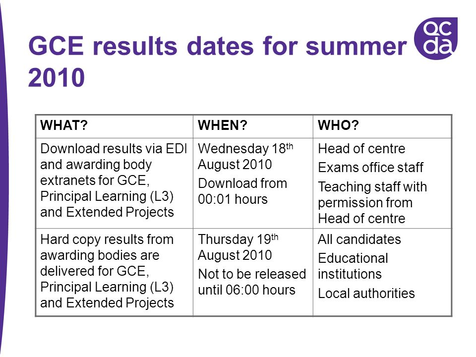 GCE results dates for summer 2010 WHAT?WHEN?WHO? Download results via EDI and awarding body extranets for GCE, Principal Learning (L3) and Extended Pr
