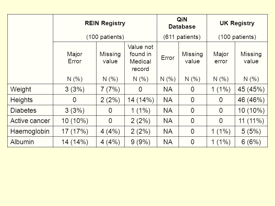 REIN Registry QiN Database UK Registry (100 patients)(611 patients)(100 patients) Major Error Missing value Value not found in Medical record Error Missing value Major error Missing value N (%) Weight3 (3%)7 (7%)0NA01 (1%)45 (45%) Heights02 (2%)14 (14%)NA0046 (46%) Diabetes3 (3%)01 (1%)NA0010 (10%) Active cancer10 (10%)02 (2%)NA0011 (11%) Haemoglobin17 (17%)4 (4%)2 (2%)NA01 (1%)5 (5%) Albumin14 (14%)4 (4%)9 (9%)NA01 (1%)6 (6%)