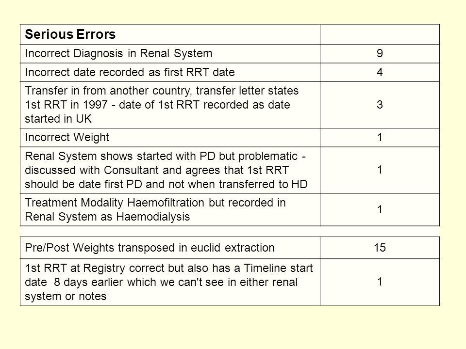 Serious Errors Incorrect Diagnosis in Renal System9 Incorrect date recorded as first RRT date4 Transfer in from another country, transfer letter states 1st RRT in 1997 - date of 1st RRT recorded as date started in UK 3 Incorrect Weight1 Renal System shows started with PD but problematic - discussed with Consultant and agrees that 1st RRT should be date first PD and not when transferred to HD 1 Treatment Modality Haemofiltration but recorded in Renal System as Haemodialysis 1 Pre/Post Weights transposed in euclid extraction15 1st RRT at Registry correct but also has a Timeline start date 8 days earlier which we can t see in either renal system or notes 1
