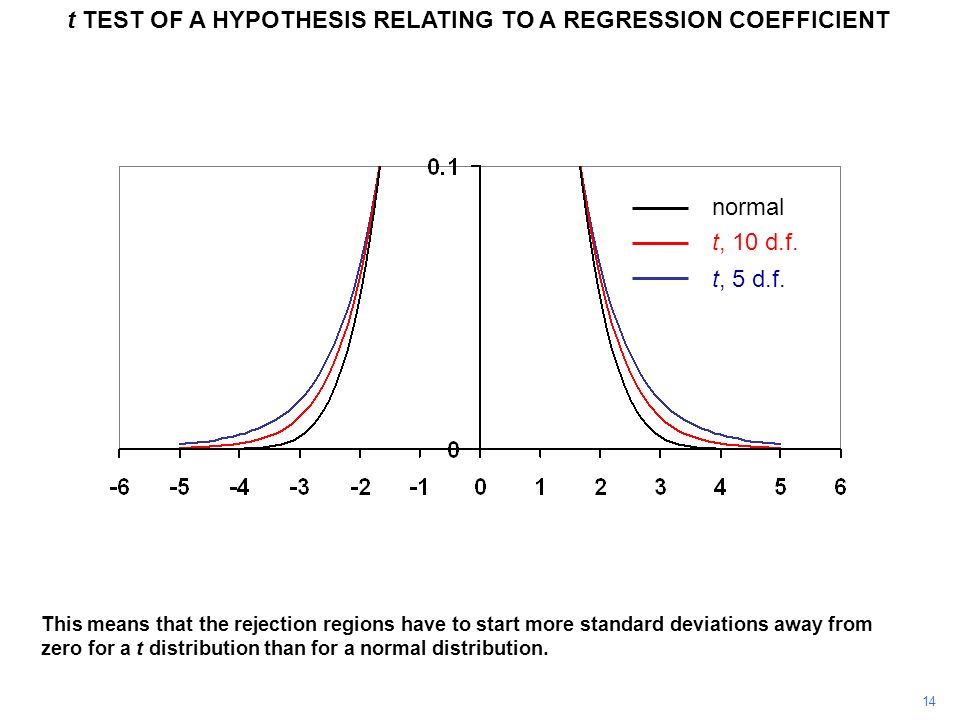 14 t TEST OF A HYPOTHESIS RELATING TO A REGRESSION COEFFICIENT This means that the rejection regions have to start more standard deviations away from