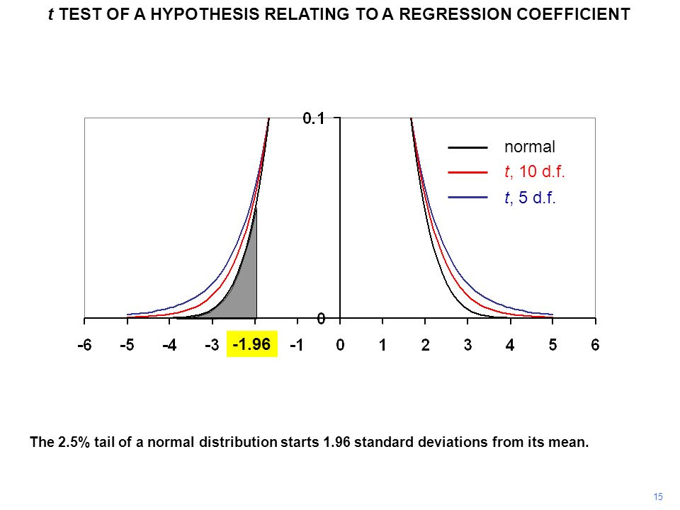 15 t TEST OF A HYPOTHESIS RELATING TO A REGRESSION COEFFICIENT The 2.5% tail of a normal distribution starts 1.96 standard deviations from its mean. n