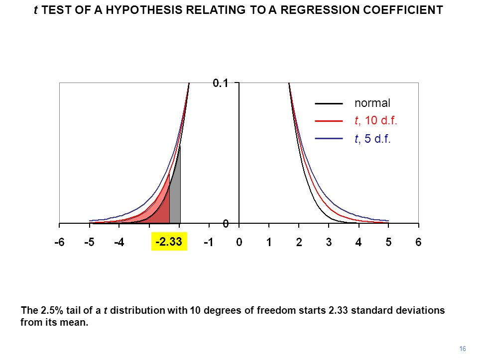 16 t TEST OF A HYPOTHESIS RELATING TO A REGRESSION COEFFICIENT The 2.5% tail of a t distribution with 10 degrees of freedom starts 2.33 standard devia