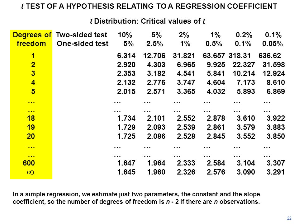 22 t TEST OF A HYPOTHESIS RELATING TO A REGRESSION COEFFICIENT In a simple regression, we estimate just two parameters, the constant and the slope coe