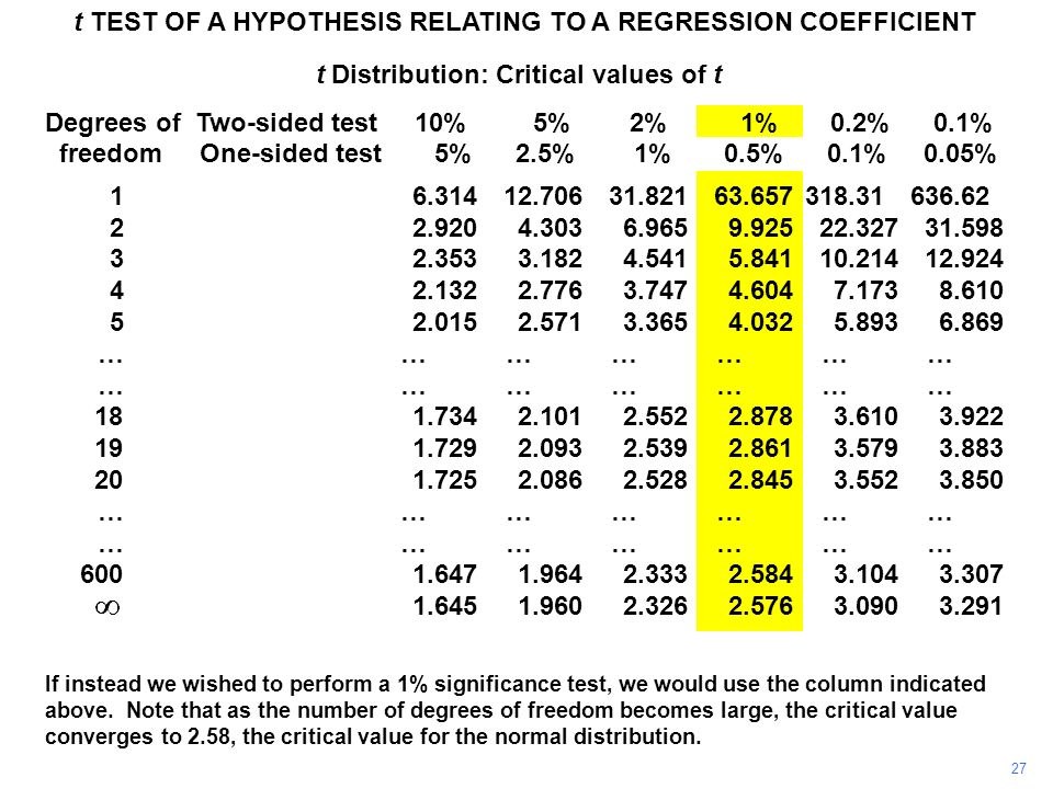 27 t TEST OF A HYPOTHESIS RELATING TO A REGRESSION COEFFICIENT If instead we wished to perform a 1% significance test, we would use the column indicat