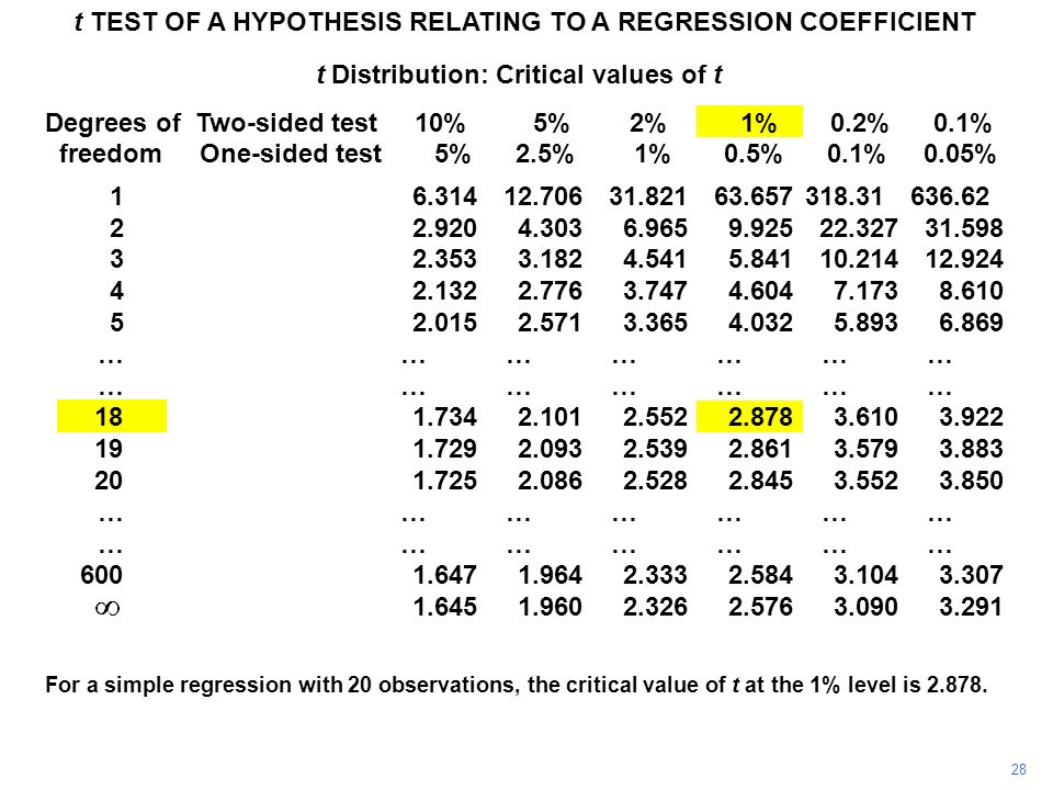 28 t TEST OF A HYPOTHESIS RELATING TO A REGRESSION COEFFICIENT For a simple regression with 20 observations, the critical value of t at the 1% level i