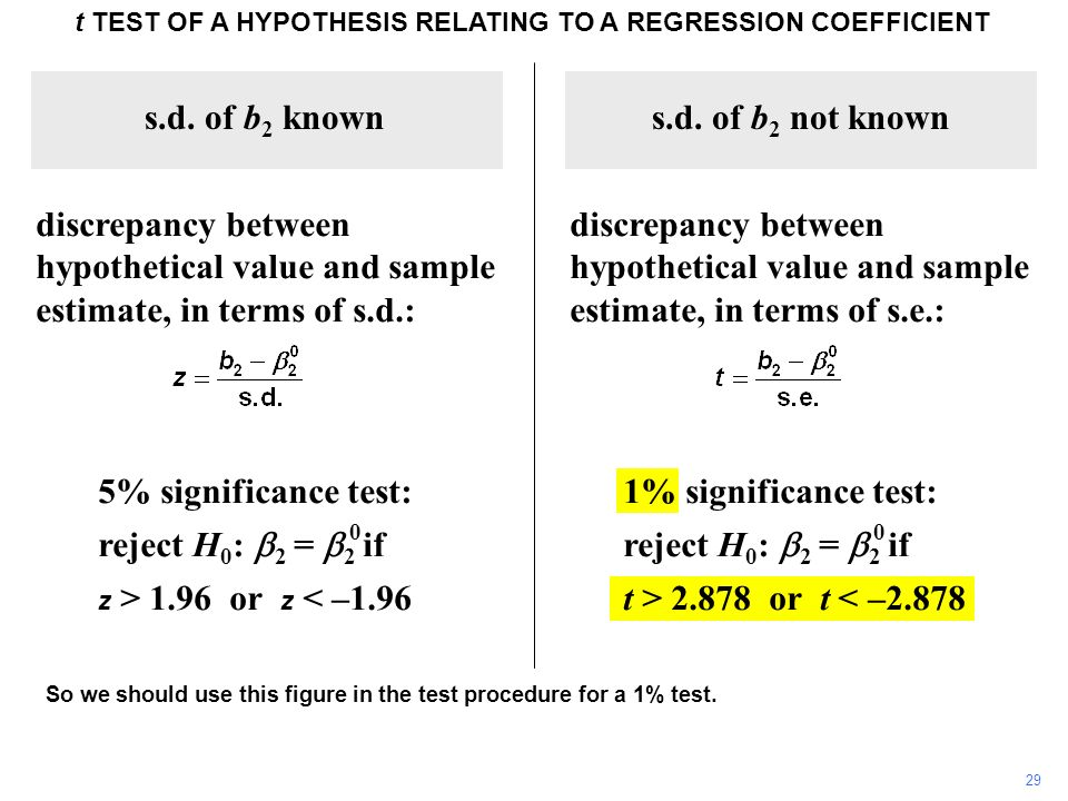 t TEST OF A HYPOTHESIS RELATING TO A REGRESSION COEFFICIENT s.d. of b 2 known discrepancy between hypothetical value and sample estimate, in terms of