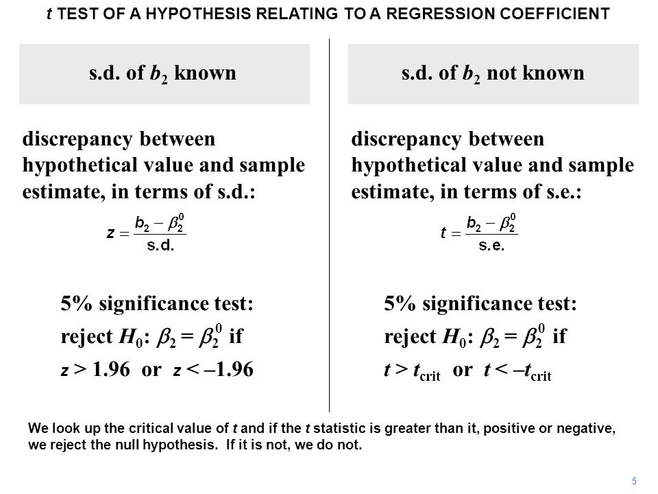 16 t TEST OF A HYPOTHESIS RELATING TO A REGRESSION COEFFICIENT The 2.5% tail of a t distribution with 10 degrees of freedom starts 2.33 standard deviations from its mean.