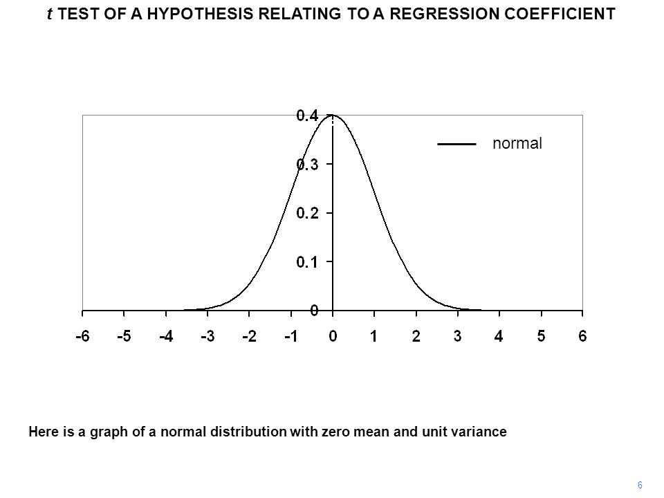 7 t TEST OF A HYPOTHESIS RELATING TO A REGRESSION COEFFICIENT A graph of a t distribution with 10 degrees of freedom (this term will be defined in a moment) has been added.