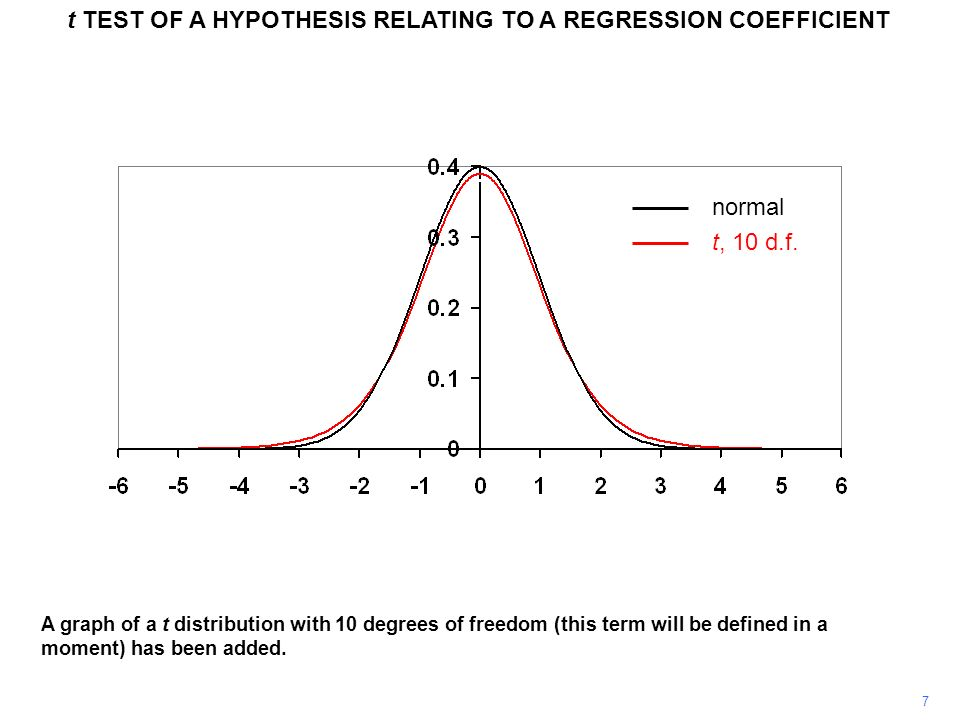 8 t TEST OF A HYPOTHESIS RELATING TO A REGRESSION COEFFICIENT When the number of degrees of freedom is large, the t distribution looks very much like a normal distribution (and as the number increases, it converges on one).
