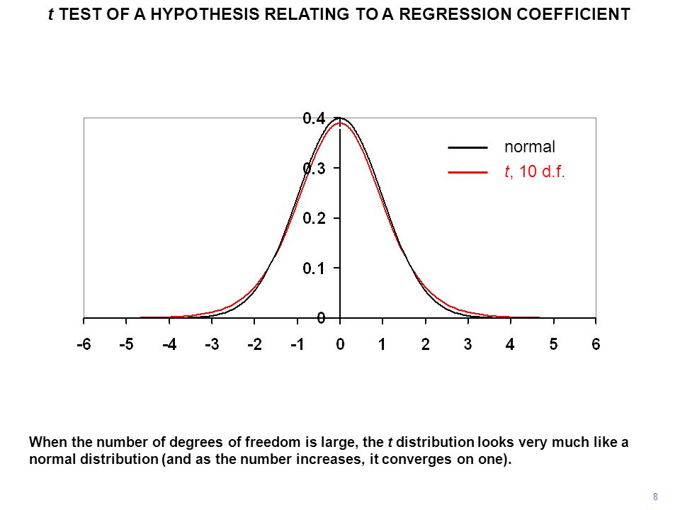 t TEST OF A HYPOTHESIS RELATING TO A REGRESSION COEFFICIENT 39 This ratio is commonly called the t statistic for the coefficient and it is automatically printed out as part of the regression results.