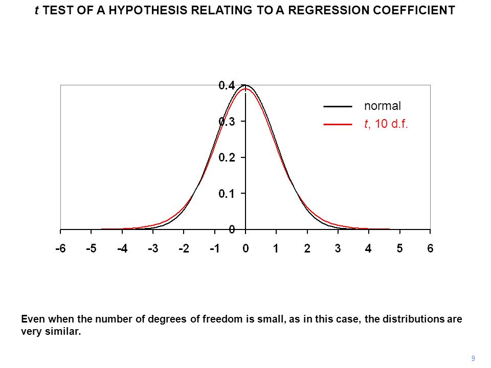 10 t TEST OF A HYPOTHESIS RELATING TO A REGRESSION COEFFICIENT Here is another t distribution, this time with only 5 degrees of freedom.