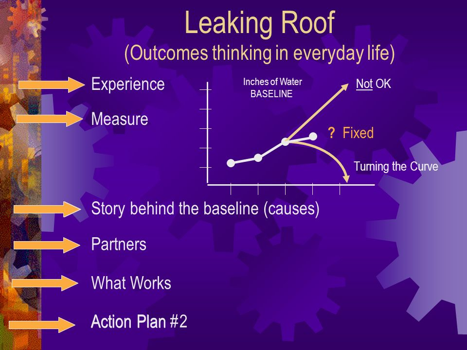 Leaking Roof (Outcomes thinking in everyday life) Experience Measure Story behind the baseline (causes) Partners What Works Action Plan Inches of Wate