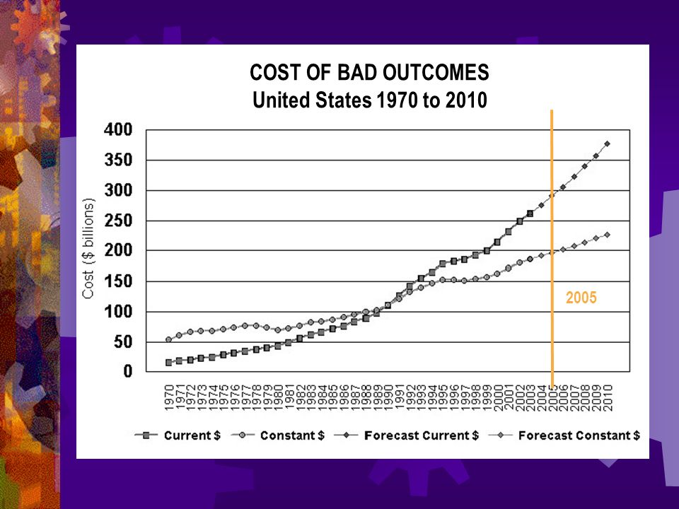 2005 COST OF BAD OUTCOMES United States 1970 to 2010