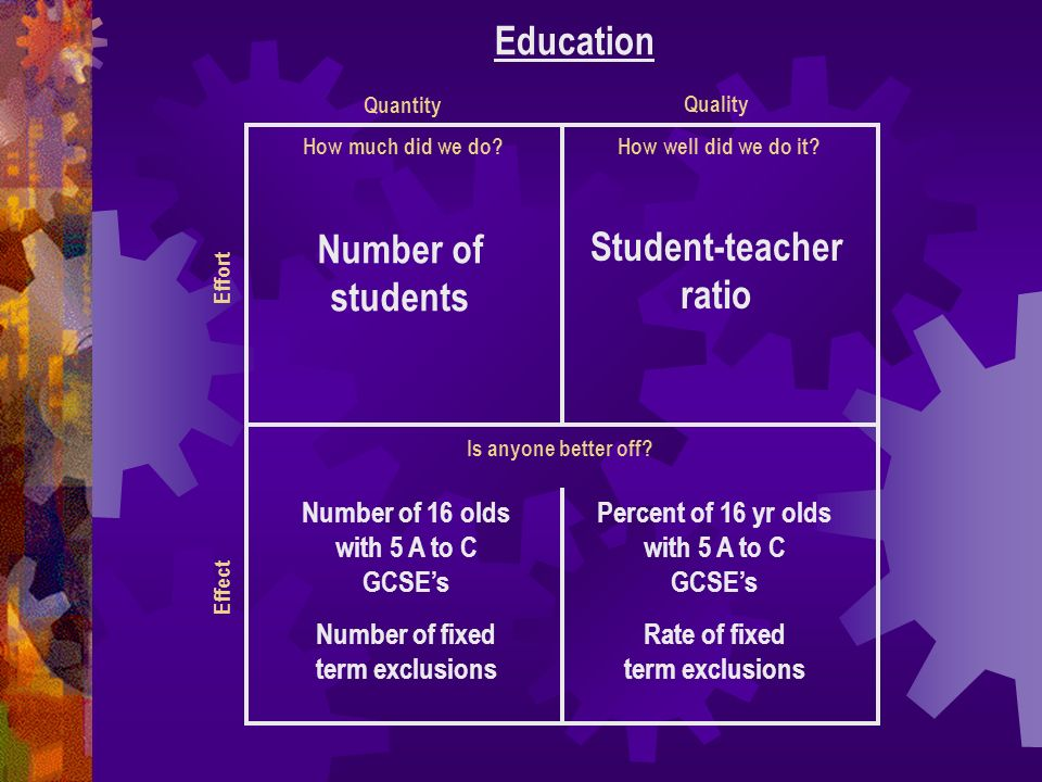 How much did we do? Education How well did we do it? Is anyone better off? Quantity Quality Effect Effort Number of students Student-teacher ratio Num