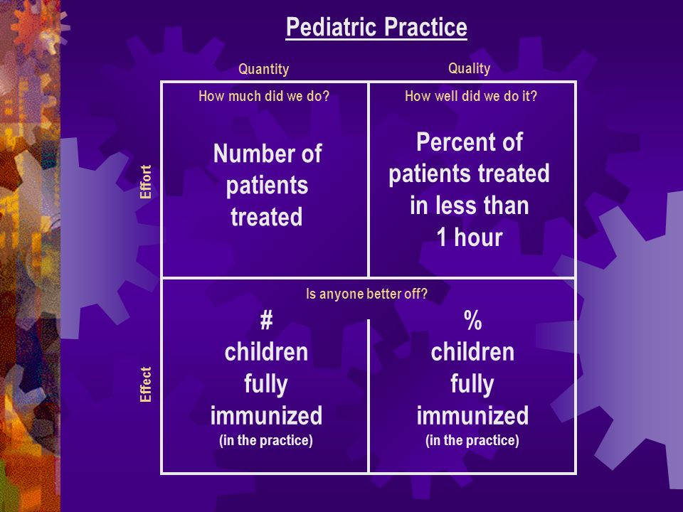How much did we do? Pediatric Practice How well did we do it? Is anyone better off? Number of patients treated Percent of patients treated in less tha