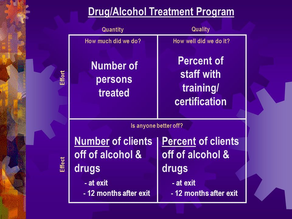 How much did we do? Drug/Alcohol Treatment Program How well did we do it? Is anyone better off? Number of persons treated Percent of staff with traini