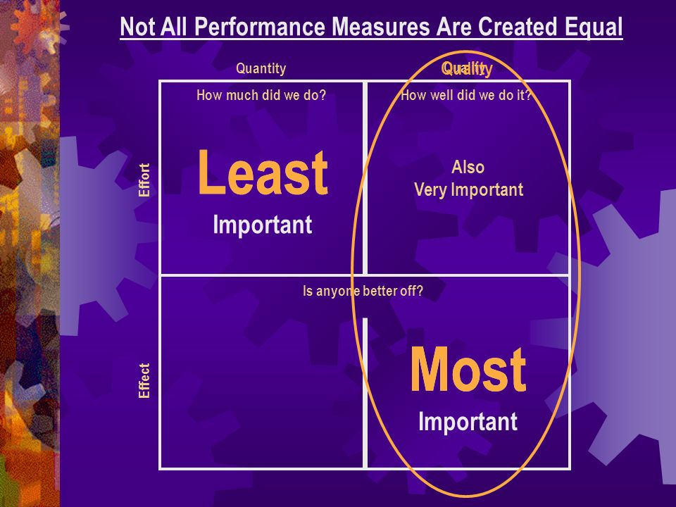 How much did we do? Not All Performance Measures Are Created Equal How well did we do it? Is anyone better off? Least Important Quantity Quality Effec