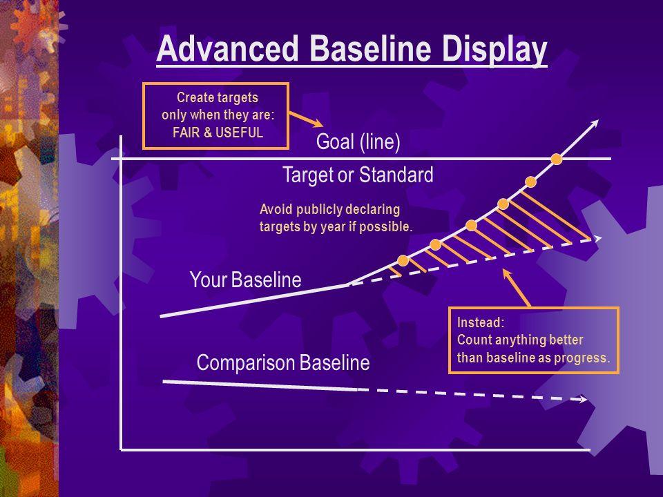 Advanced Baseline Display Your Baseline Comparison Baseline Goal (line) Target or Standard Instead: Count anything better than baseline as progress. A