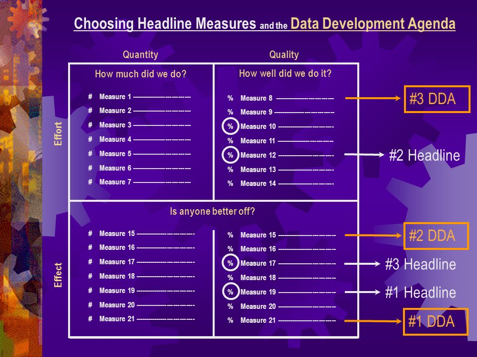 How much did we do? Choosing Headline Measures and the Data Development Agenda How well did we do it? Is anyone better off? Quantity Quality Effect Ef