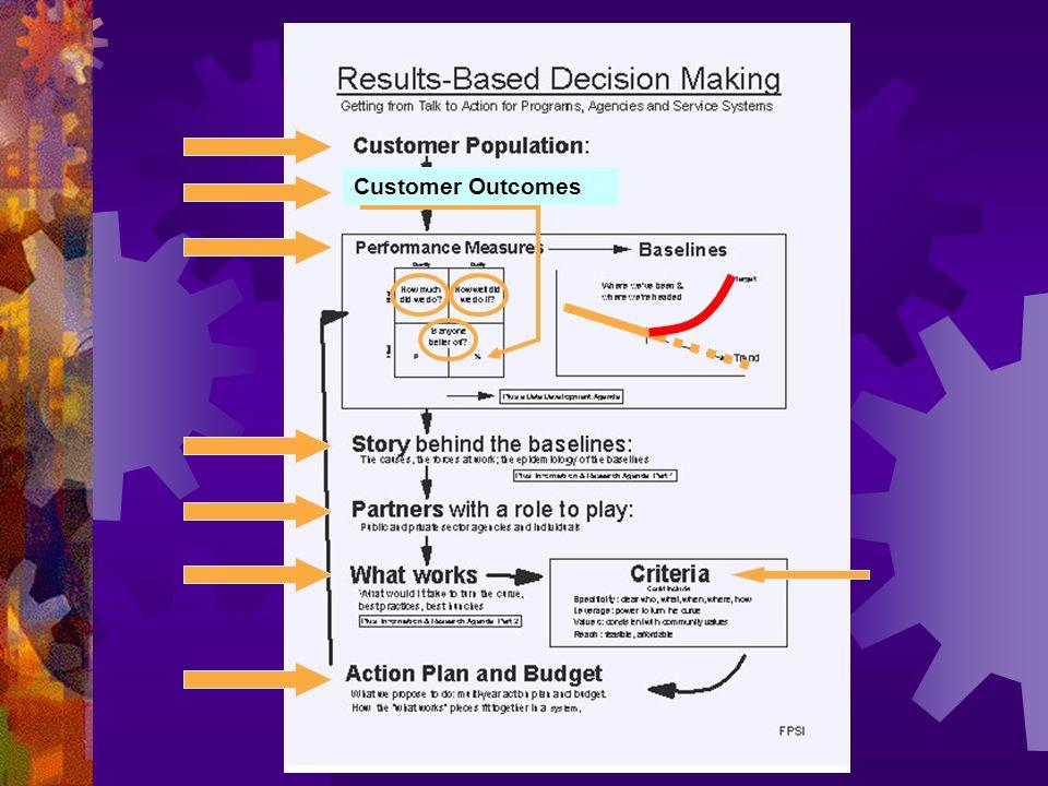 Customer Outcomes