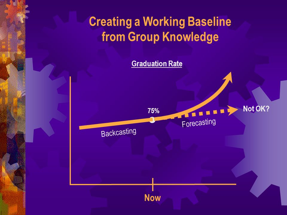 Creating a Working Baseline from Group Knowledge Now Graduation Rate 75% Not OK? Backcasting Forecasting