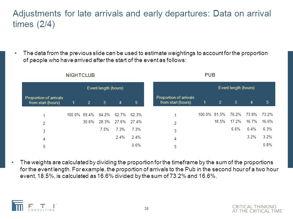 Adjustments for late arrivals and early departures: Data on arrival times (1/4) We asked respondents to indicate when they arrive at the venue relative to the time the SFE event starts.