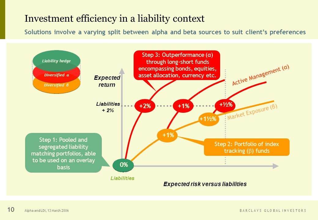 B A R C L A Y S G L O B A L I N V E S T O R SAlpha and LDI, 13 March Investment efficiency in a liability context Expected risk versus liabilities Expected return Liabilities Liabilities + 2% Step 1: Pooled and segregated liability matching portfolios, able to be used on an overlay basis Solutions involve a varying split between alpha and beta sources to suit clients preferences Active Management (α) +1% +½% +2% Step 3: Outperformance (α) through long-short funds encompassing bonds, equities, asset allocation, currency etc.