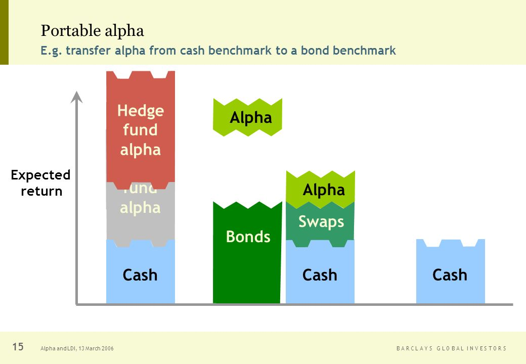 B A R C L A Y S G L O B A L I N V E S T O R SAlpha and LDI, 13 March Hedge fund alpha Alpha Portable alpha E.g.